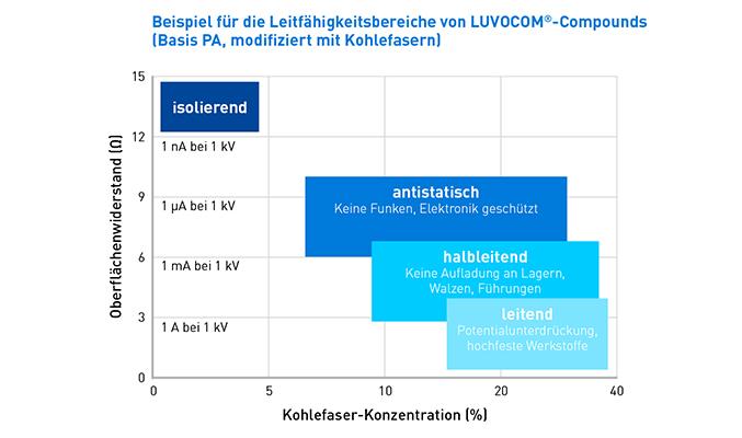 Leitfähigkeit LUVOCOM®-Werkstoffe