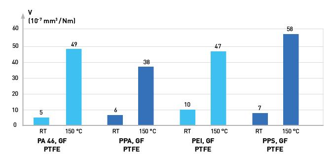 LUVOCOM®-Werkstoffe – Temperatureinfluss auf spez. Verschleissrate