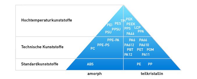 LUVOCOM®-Compounds basieren auf nahezu allen verfügbaren Polymeren