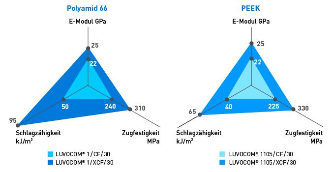 Kohlefaserverstärkte LUVOCOM®-Compounds – mechanische Eigenschaften