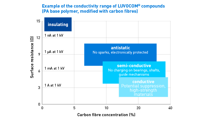 Conductivitiy LUVOCOM® materials