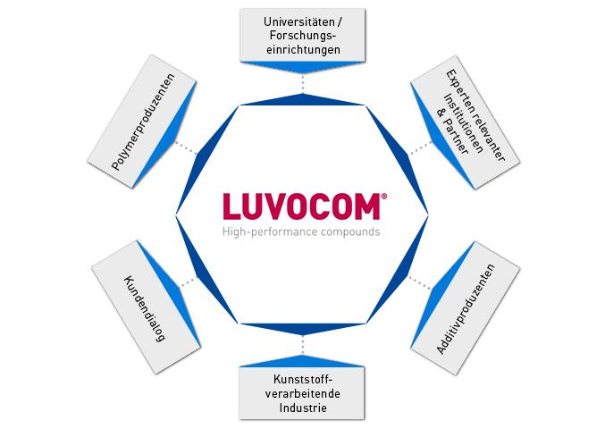 LUVOCOM®-Netzwerk