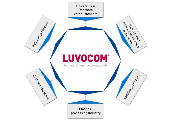 LUVOCOM®-Network