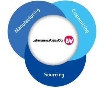 Lehmann&Voss&Co.-Business model